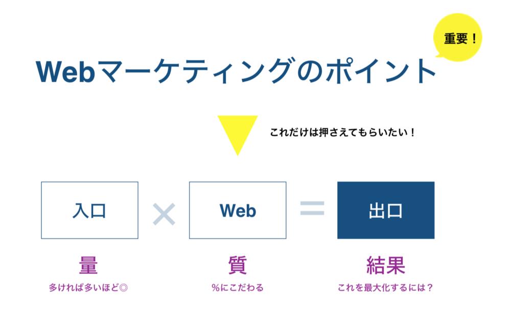 Webマーケティングのポイント